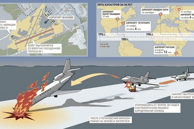 Последние новости: Крушение Falcon-50. Аэропорт Внуково.